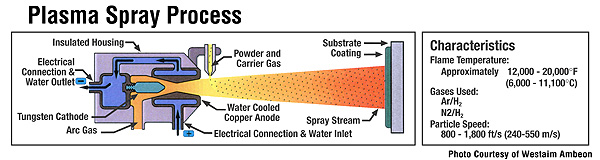 plasma spray/plasma spraying